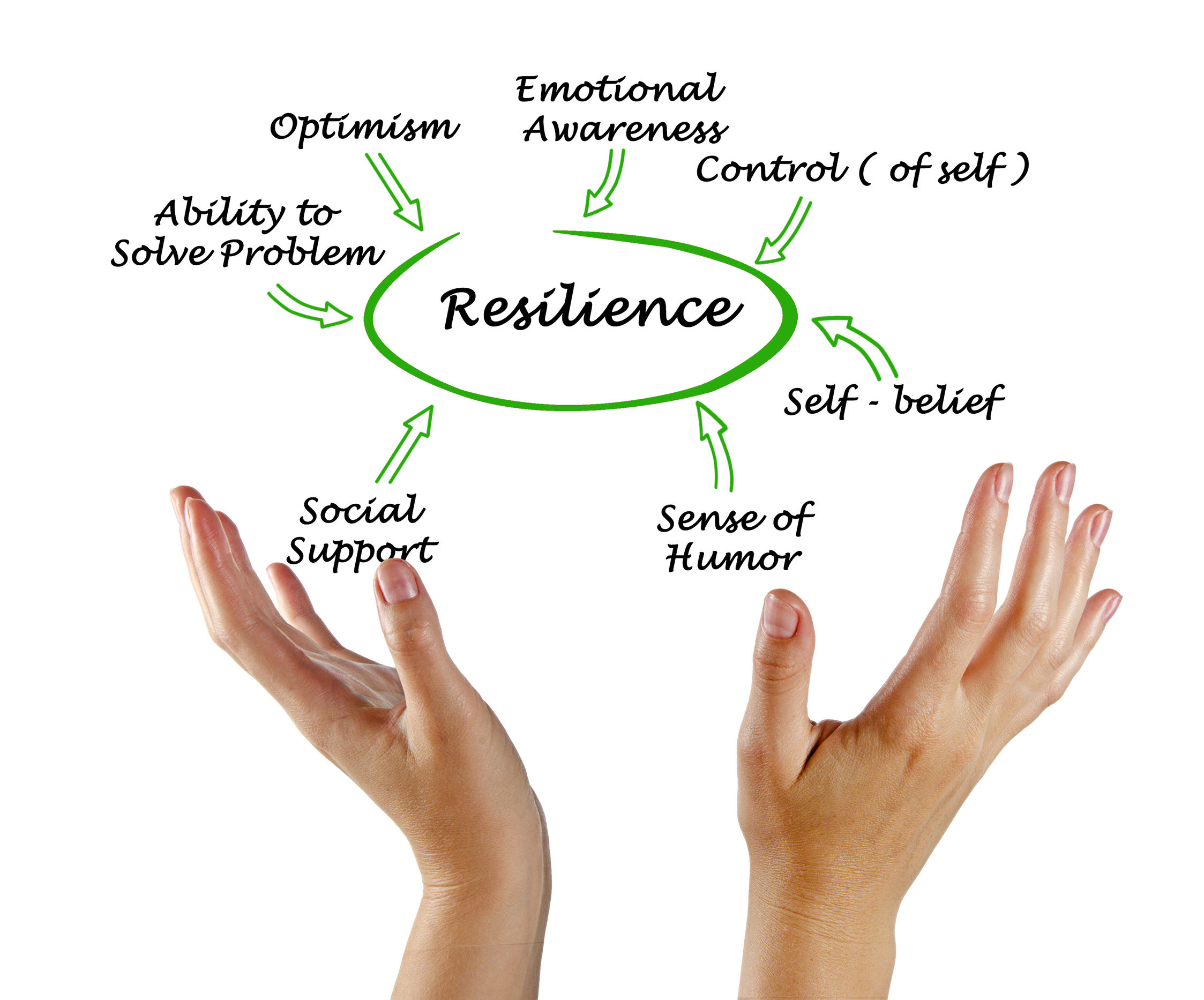 How Emotional Resilient are you?